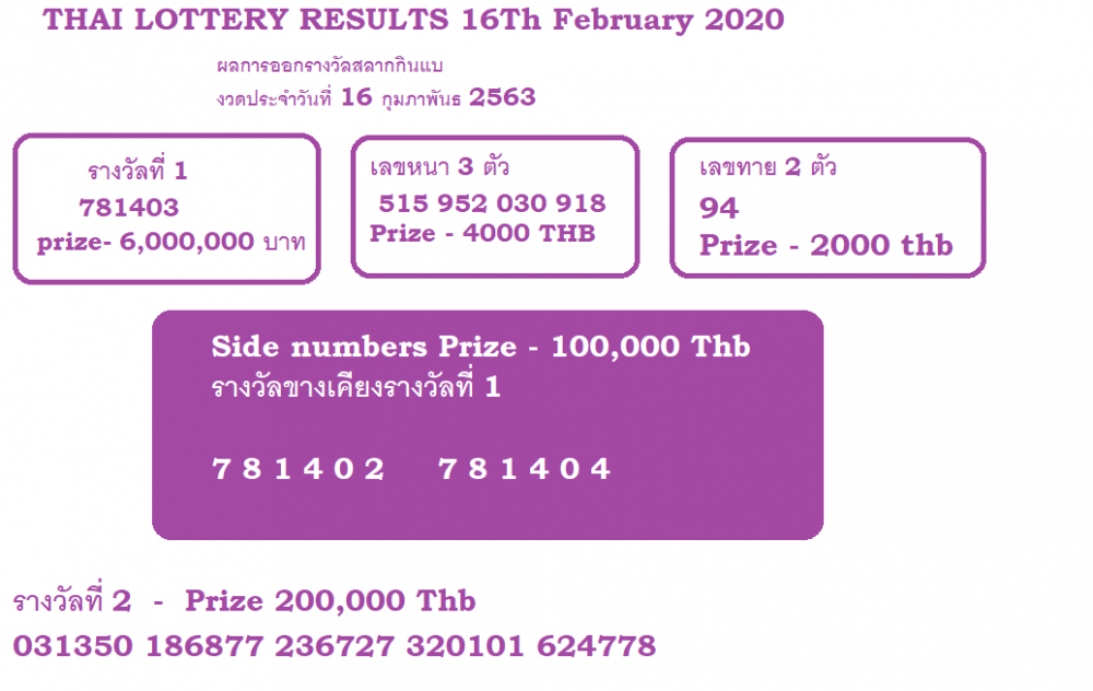 Thai lottery results 16th February 2020.png
